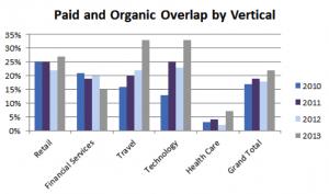resultados-pagos-y-organicos