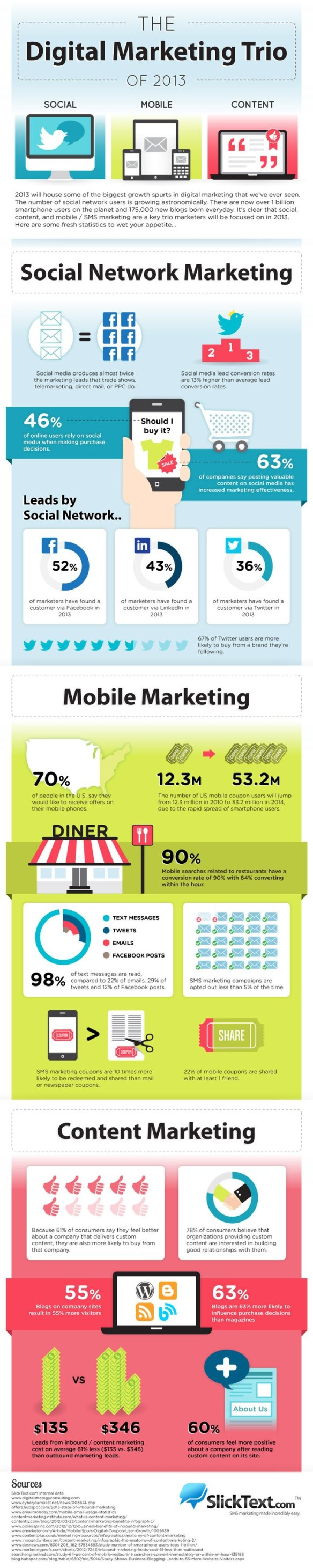 infographic_digital_marketing_trio