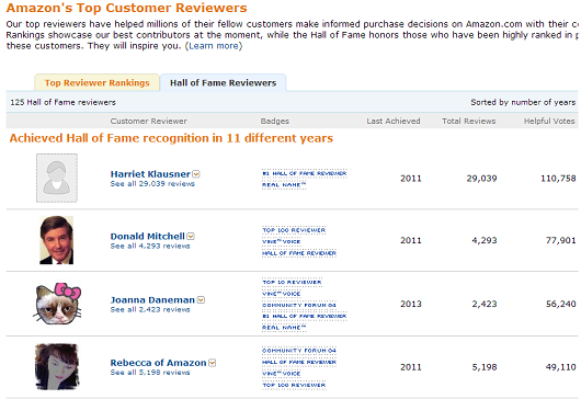 gamification-amazon-top-customer-reviewers