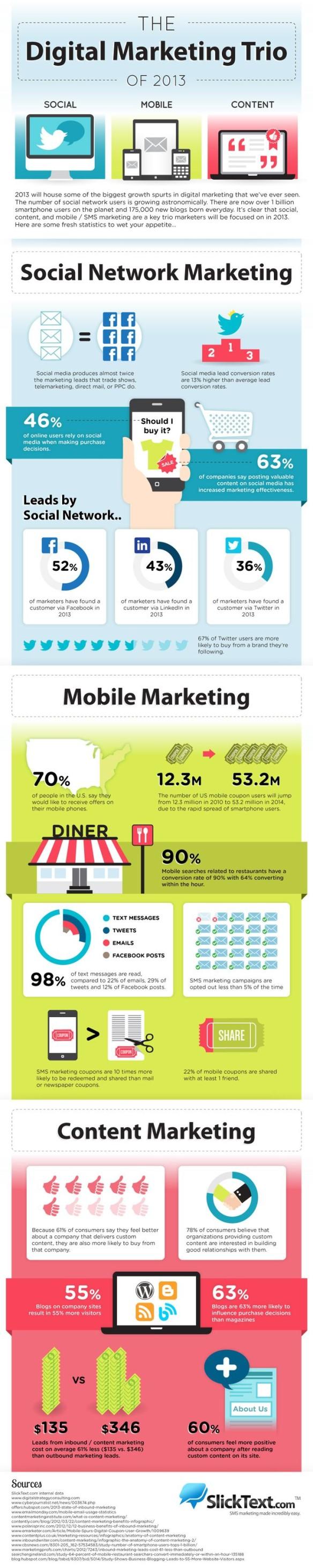infographic_digital_marketing_trio